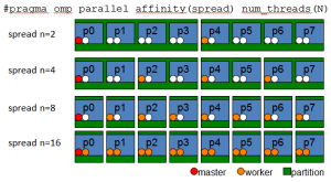 Affinity Example: SPREAD