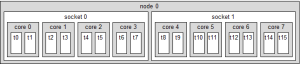 System Topology Example: 2 sockets, 4 cores, 2 hw-threads